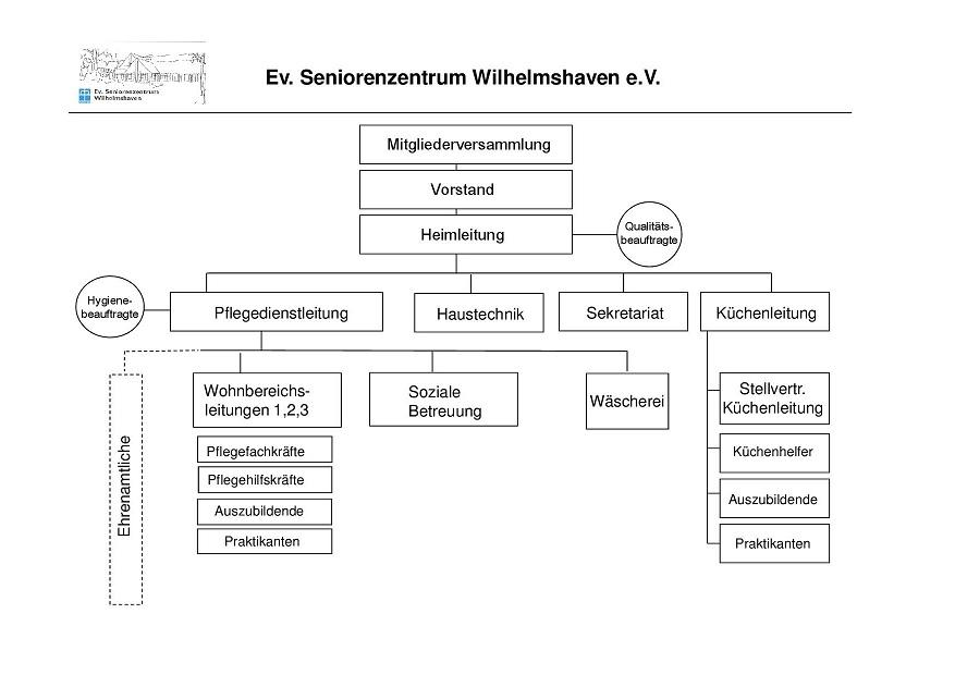 Evangelisches Seniorenzentrum Wilhelmshaven